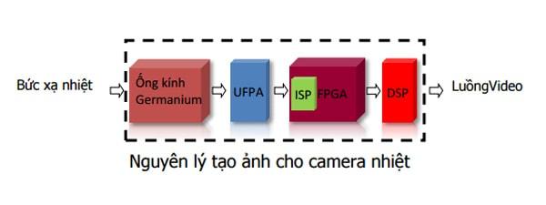 camera thân nhiệt 2