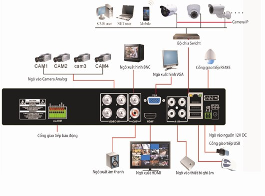 Dau ghi hinh camera analog HD la gi